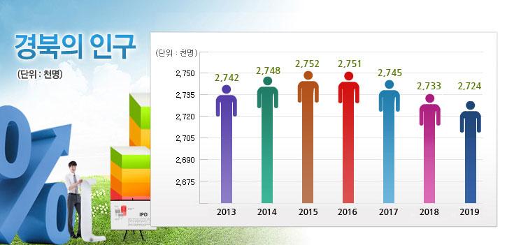경북의 인구(단위:천명) 2013년 2,742천명 / 2014년 2,748천명 / 2015년 2,752천명 / 2016년 2,751천명 / 2017년 2,745천명 / 2018년 2,733천명 / 2019년 2,724천명