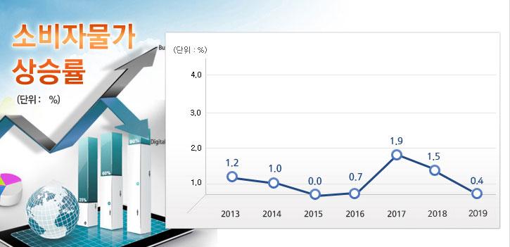 소비자물가상승률(단위:%) 2013년 1.2% / 2014년 1.0% / 2015년 0.0% / 2016년 0.7%  / 2017년 1.9% / 2018년 1.5% / 2019년 0.4%